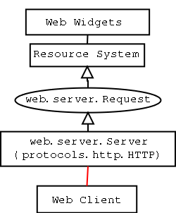 Overview of Twisted Web — Twisted 15 1 0 documentation